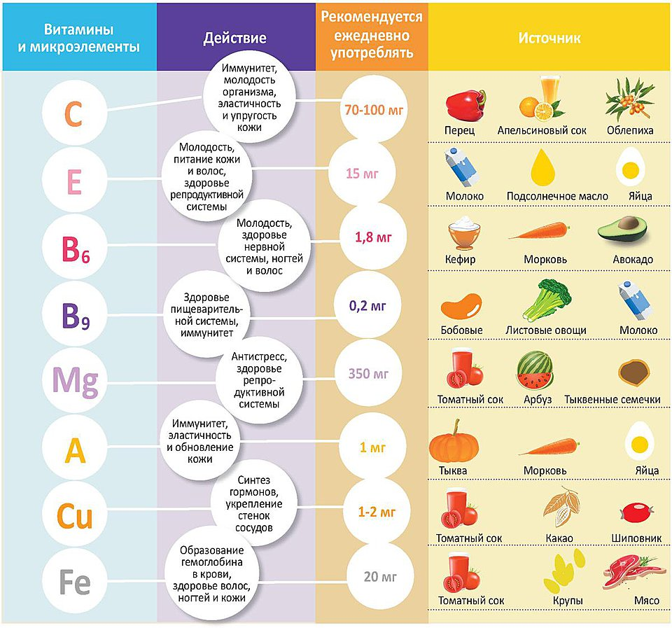Содержание витаминов в натуральных продуктах