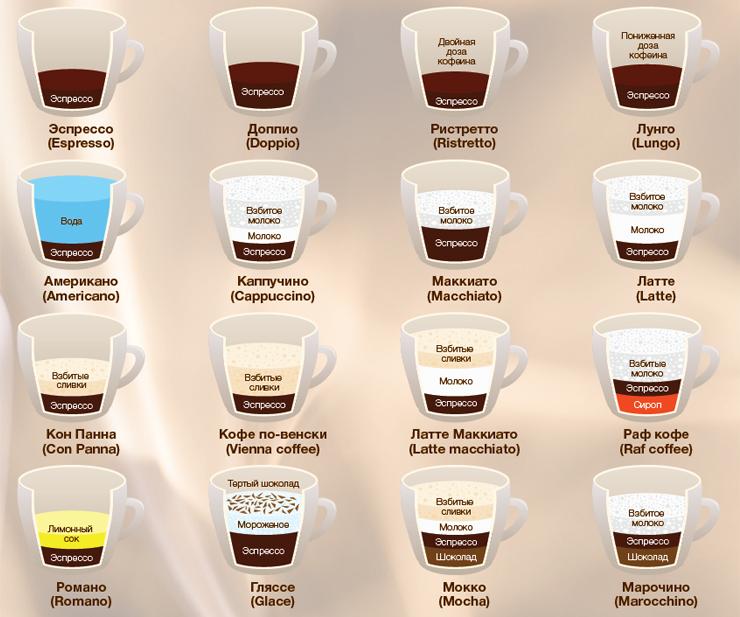 Кофе виды рецепты
