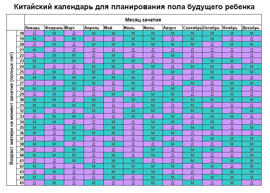 Таблица расчета начала овуляции