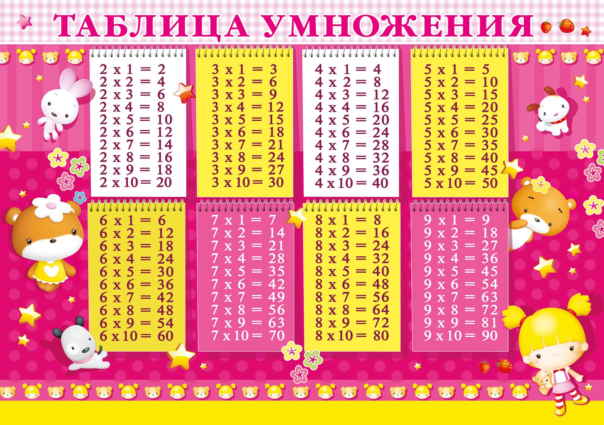 таблица умножения до 4 контрольная работа