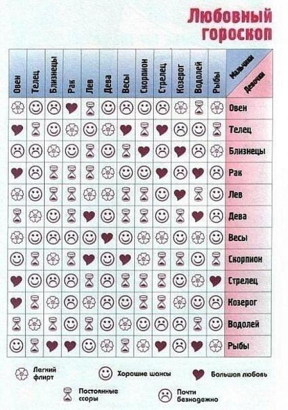 Таблица совместимости в нумерологии.
