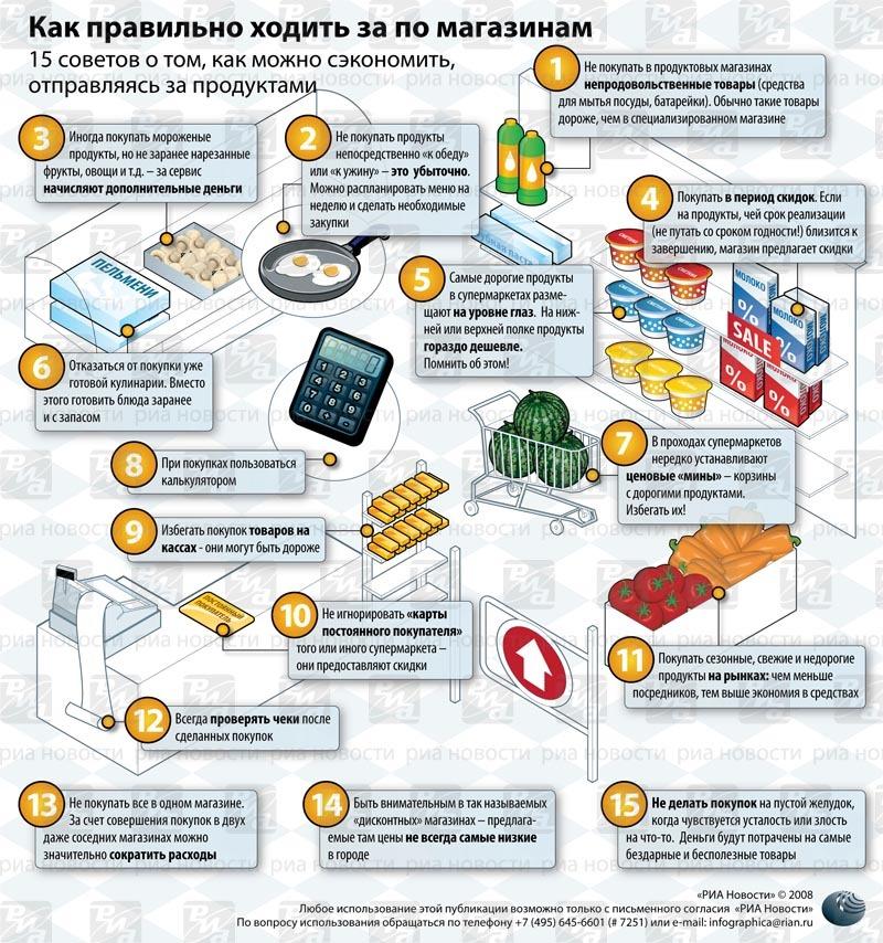 Как правильно сделать корзину для интернет магазина