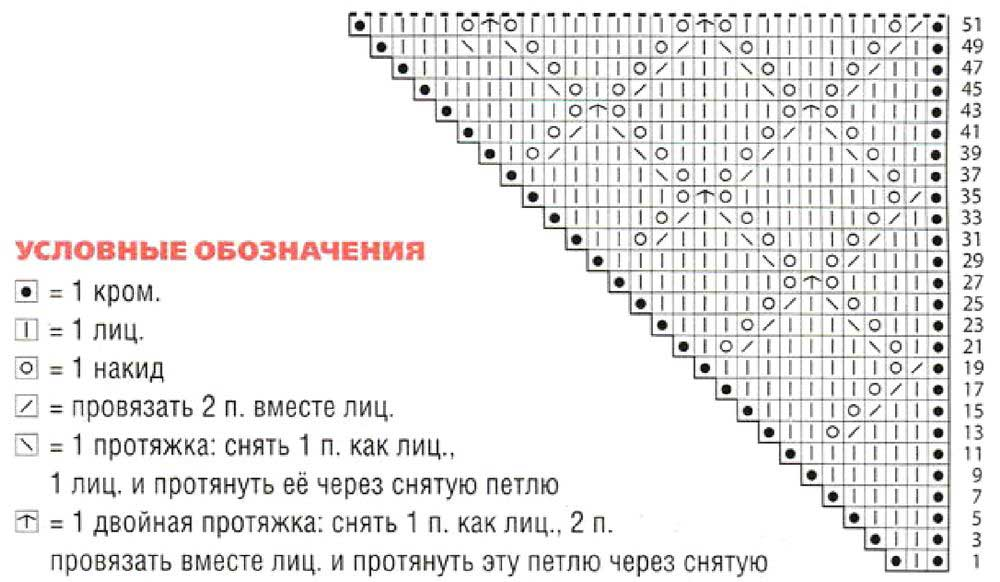 Ажурные платки спицами схемы и описание для начинающих