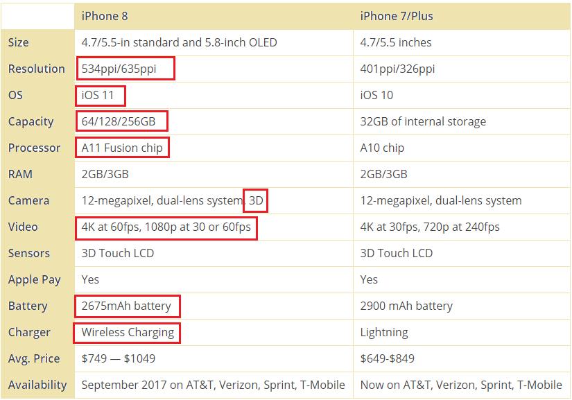Айфон 8 и Айфон 7 - сравнительные характеристики