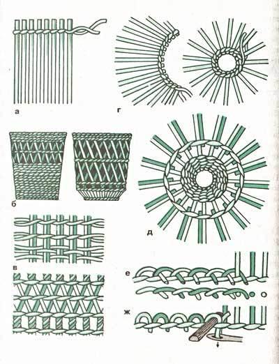 Плетение из газет схема и