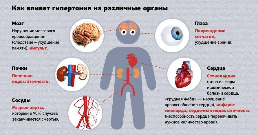 Влияние-гипертонии-на-органы-человека