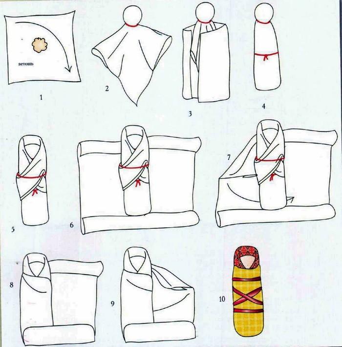 Как сделать куклу ребёнка