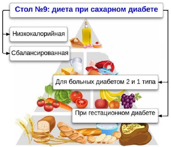 Диета При Сахарном Диабете Стол Номер 6