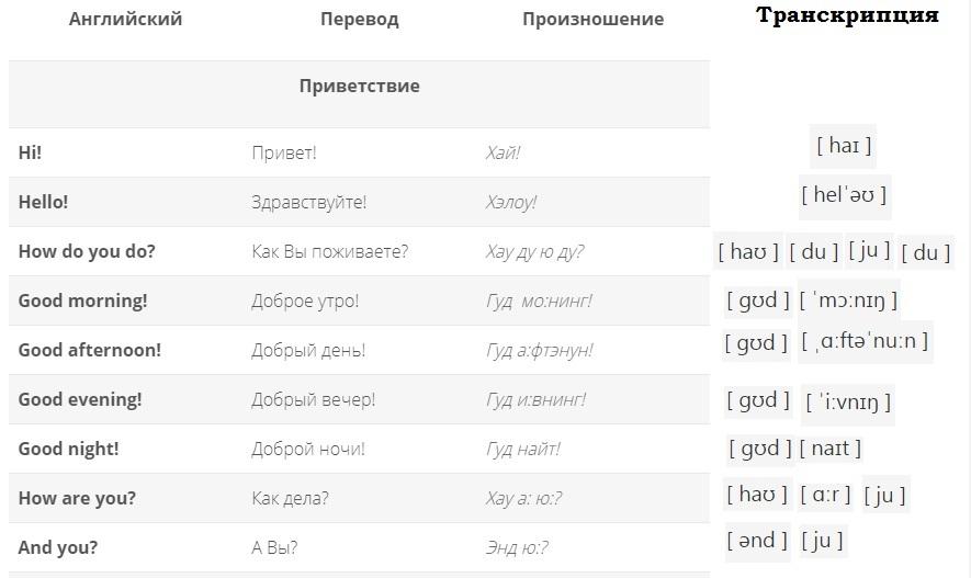 Тему знакомство фразы на английском