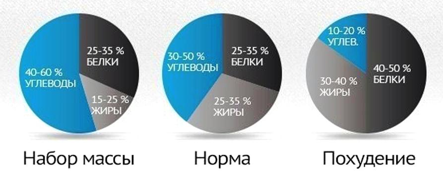 http://heaclub.ru/tim/1fa97907a4624e345f54647568900733/optimalnoe-sootnoshenie-belkov-zhirov-uglevodov-dlya-nabora-podderzhaniya-poteri-vesa.jpg