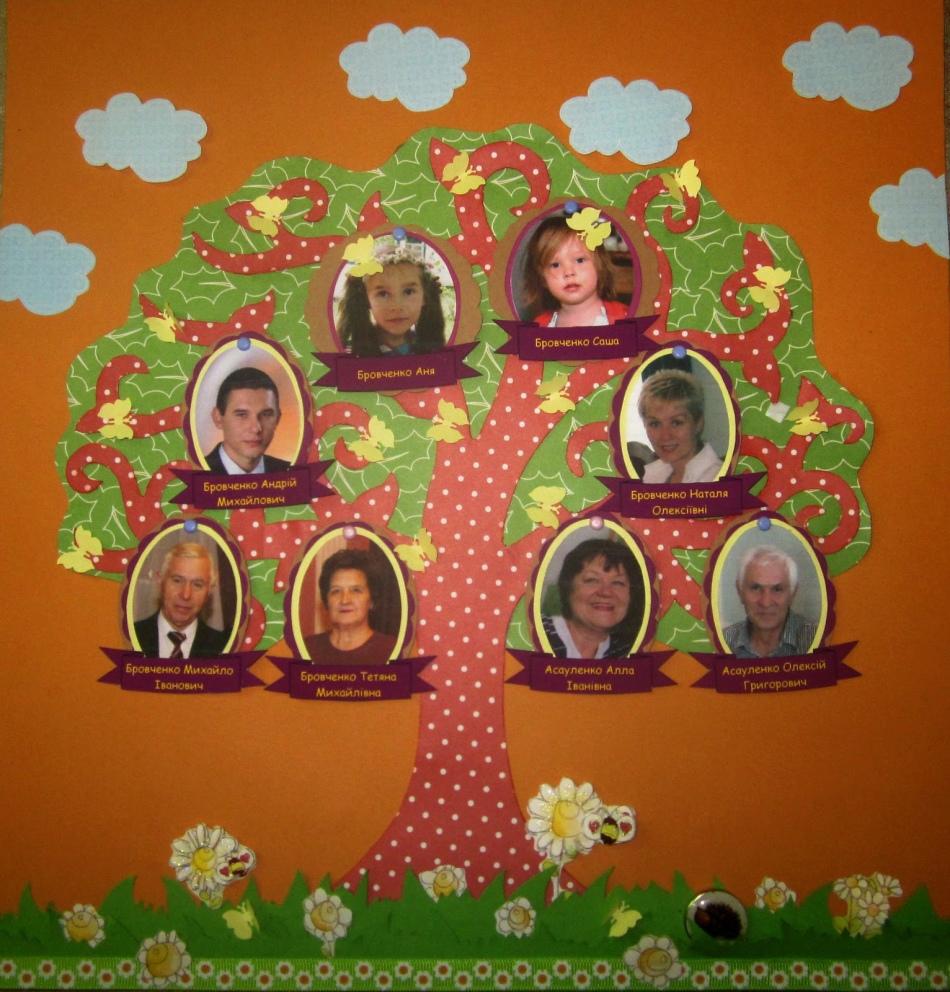 Генеалогическое дерево семьи своими руками шаблон 3