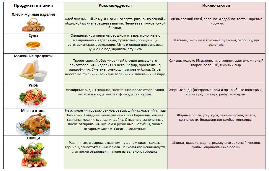 Первичного билиарного цирроза печени