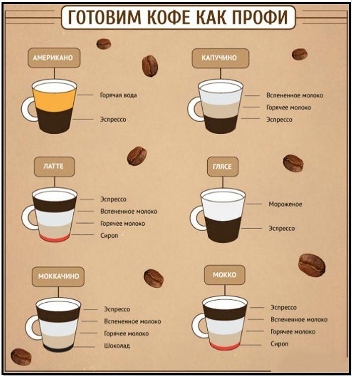 Кофейный напиток в домашних условиях