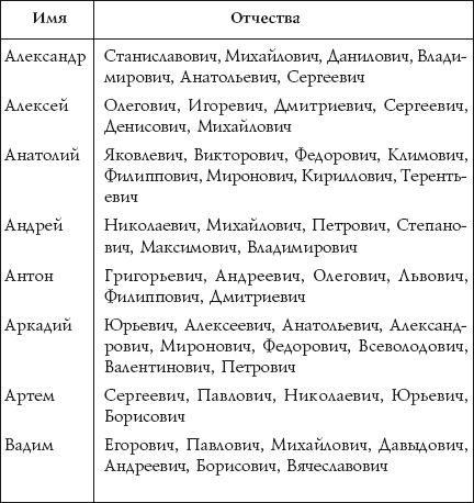 Знаменитые люди с отчеством евгеньевич