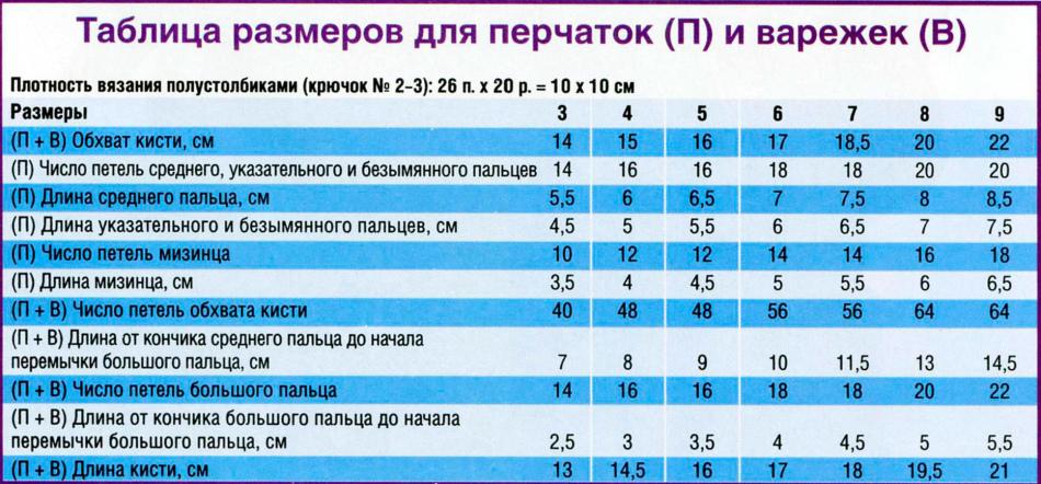 Таблица вязания детских варежек 84