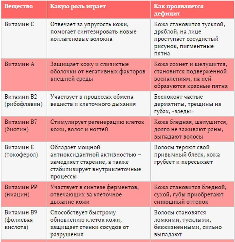 витамины какие выбрать форум
