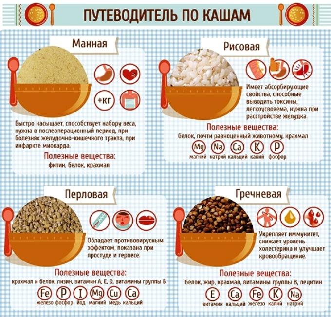 Полезные свойства самых популярных круп: манная, рисовая, перловая, гречневая