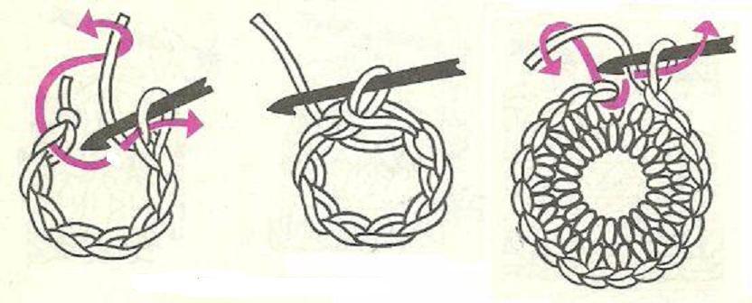 Вязание крючком центральная петля