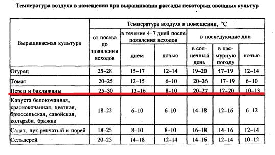 Выращивание огурцов минимальная температура 144