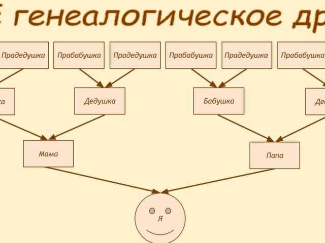 Как можно оформить фамильное (семейное) дерево своими 45