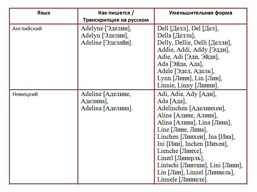 Женское имя и секс