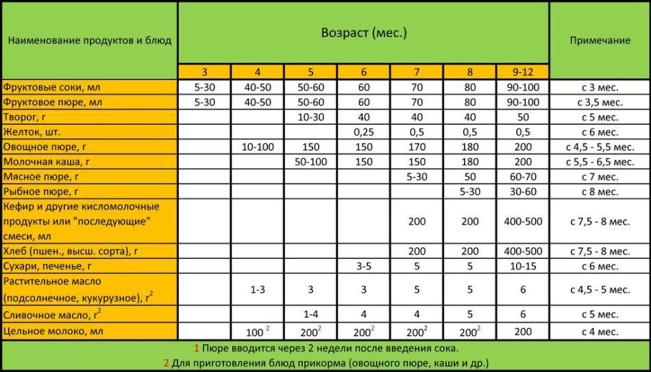 Прикорм дитини таблиця