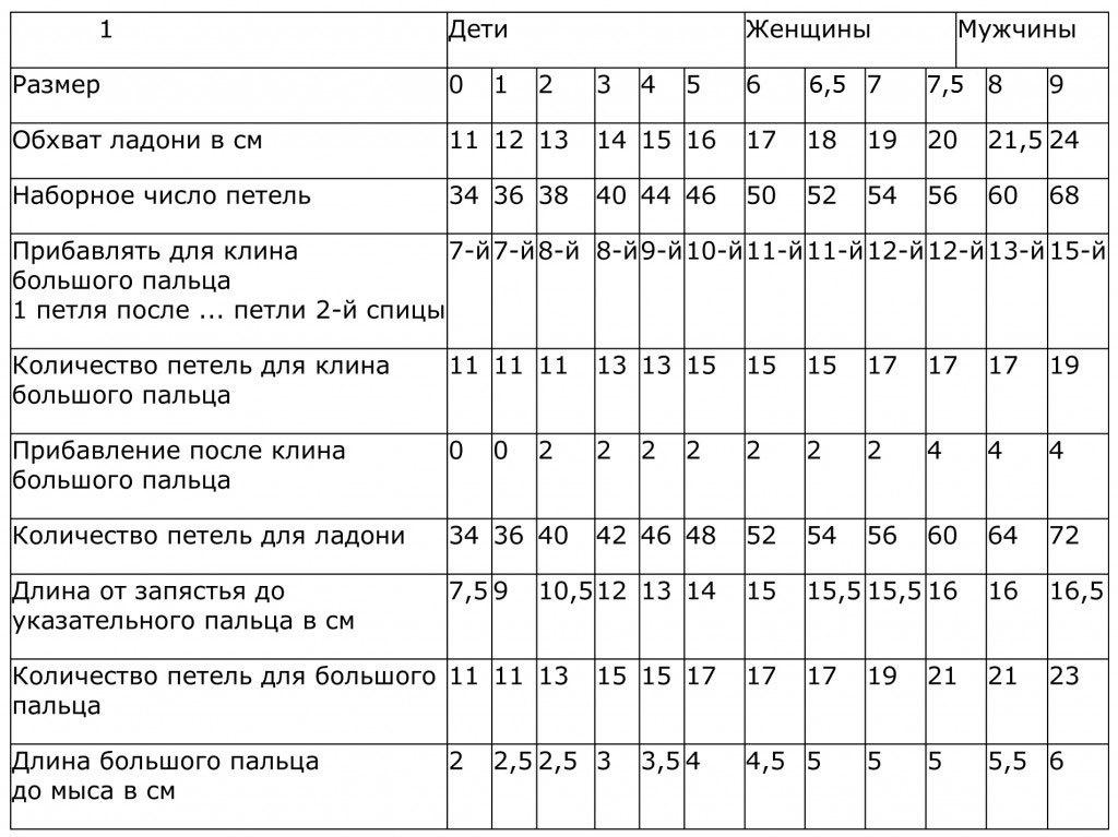 Таблица вязания детских варежек 87