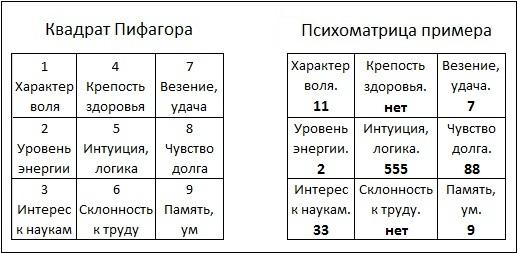 Нумерология по дате рождения по пифагору