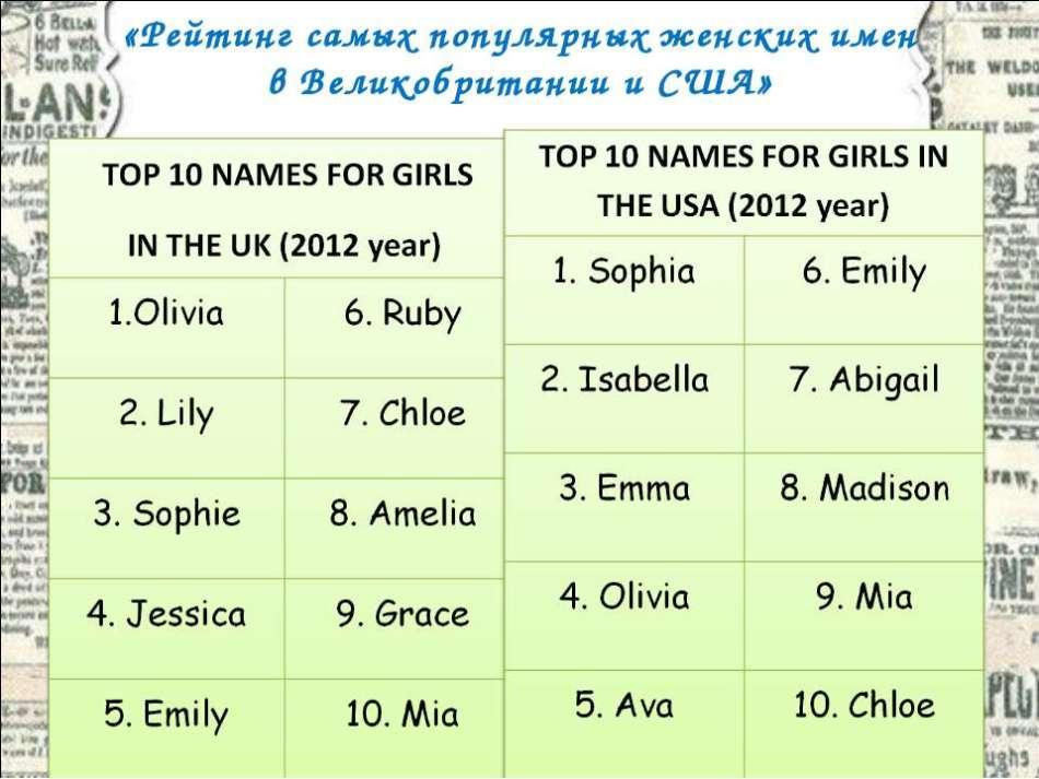 Самые сексуальные английские имена