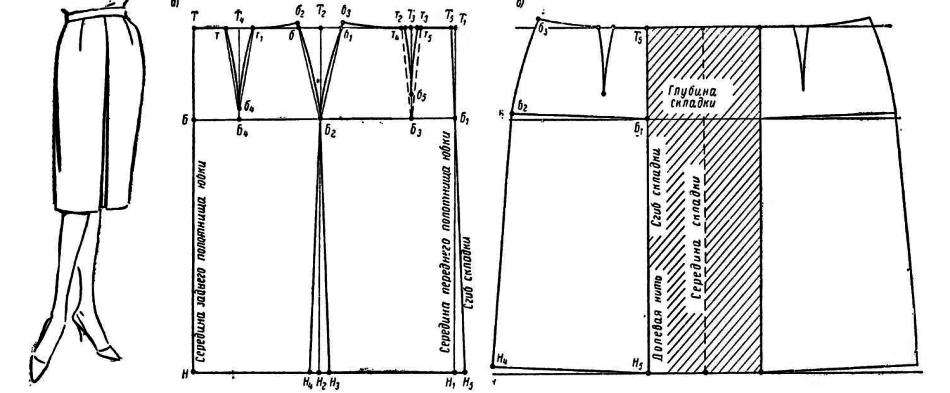 Как сшить себе простую юбку выкройка