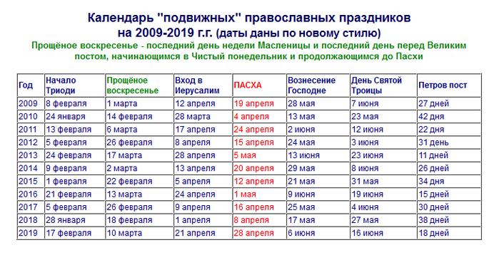 праздник какого святого сегодня по православному календарю считают главной
