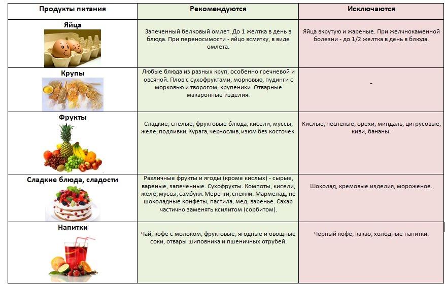 диета рецептами при повышенном холестерине