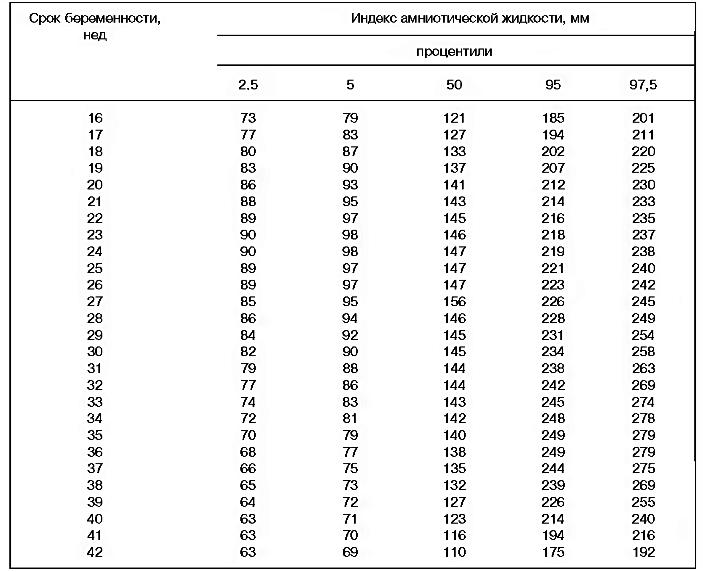 Индекс маловодия при беременности таблица