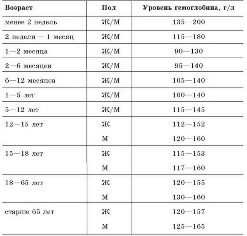 Какая норма гемоглобина должна быть у беременной 41