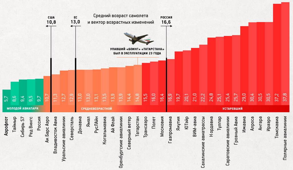 Статистика безопасности видов транспорта
