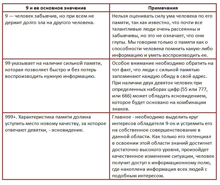 История числа ноль