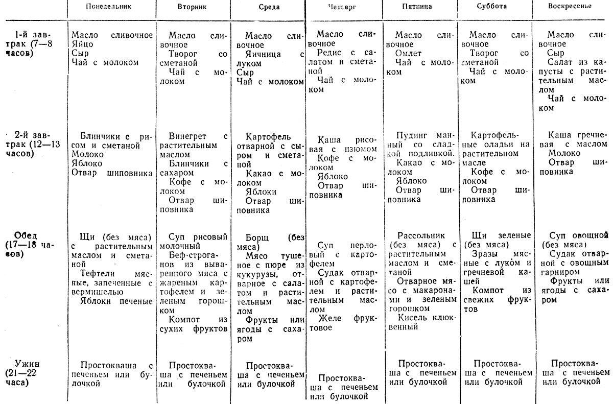 Диета для диабетиков 1 и 2 типа: лечебное питание, меню ...