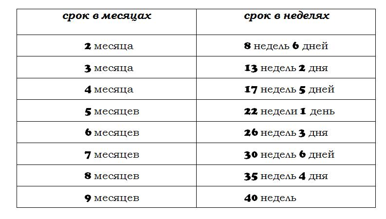 Как узнать о беременности и рассчитать срок беременности  Календарь ... a71d3c05391