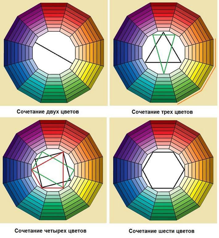 Таблица для сочетания цветов