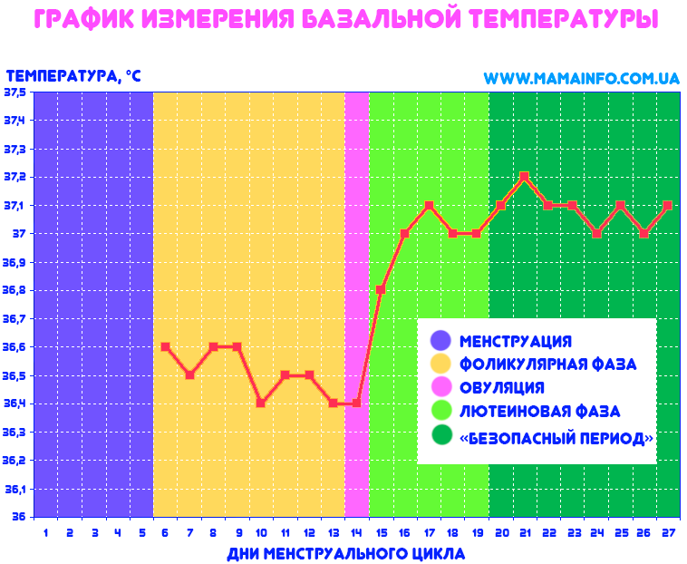Базальная температура при лютеиновой фазе