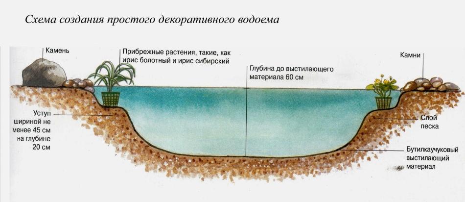 Схема пруда для альпийской горки