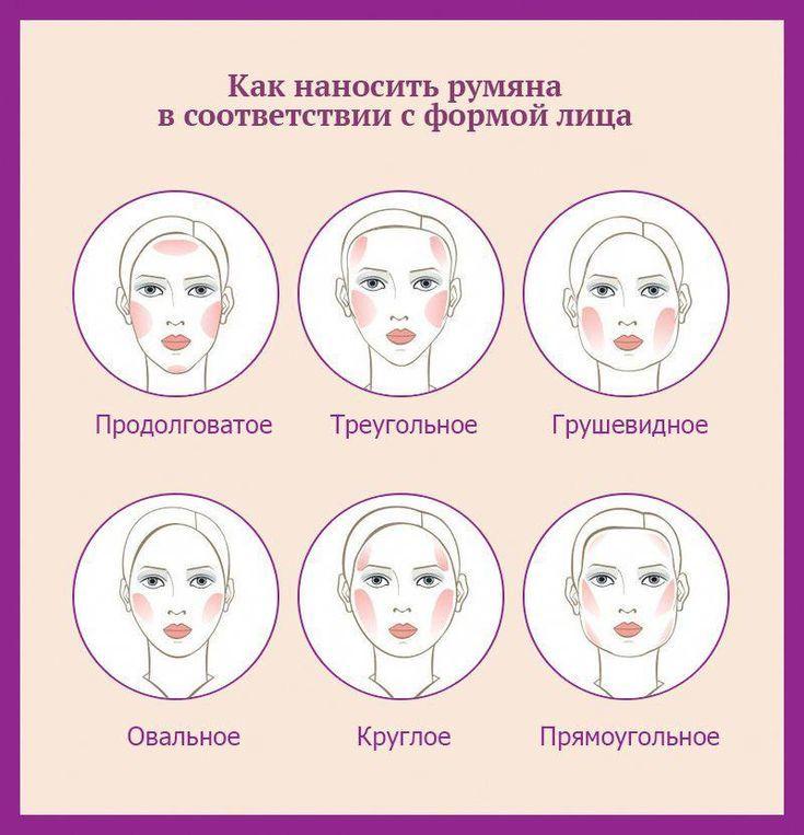 Нанесение румян по форме лица