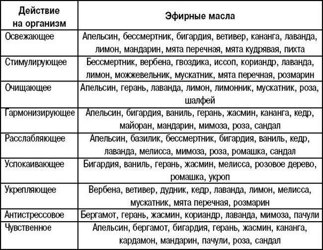 Эфирные масла: таблица