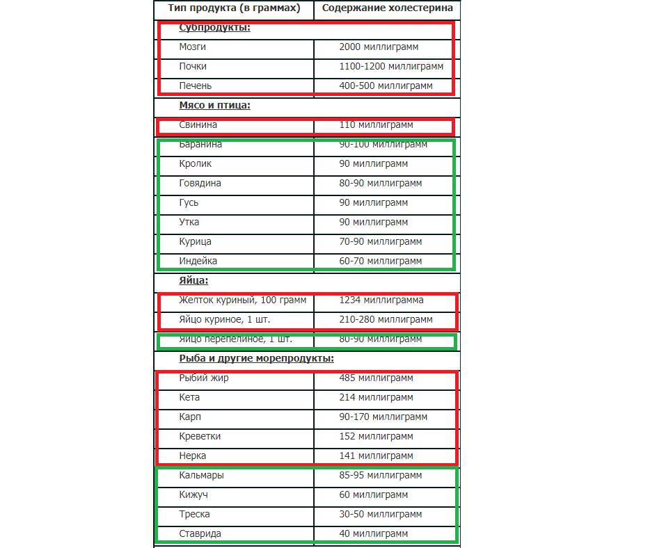 Продукты, содержащие холестерин и повышающие холестерин: таблица