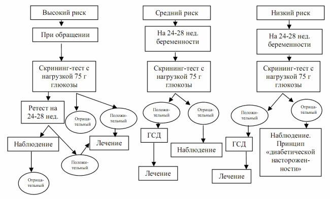Схема диагностирования сахарного диабета при беременности