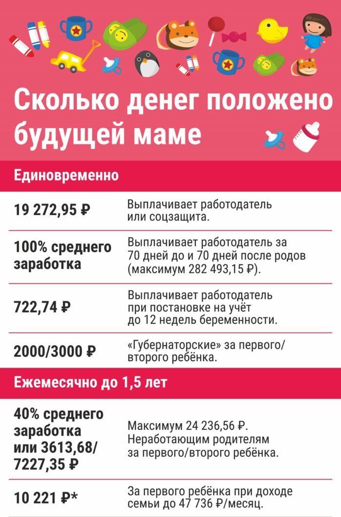 Инфографика - сколько денег положено маме на первенца?