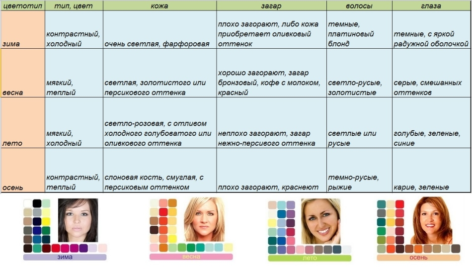 таблица цветотипов