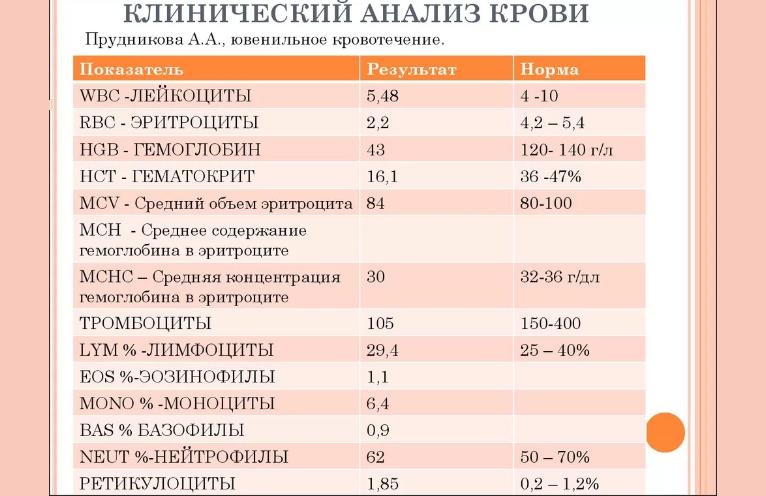 Крови норме показатели анализ общеклинический в анализ крови inr pt