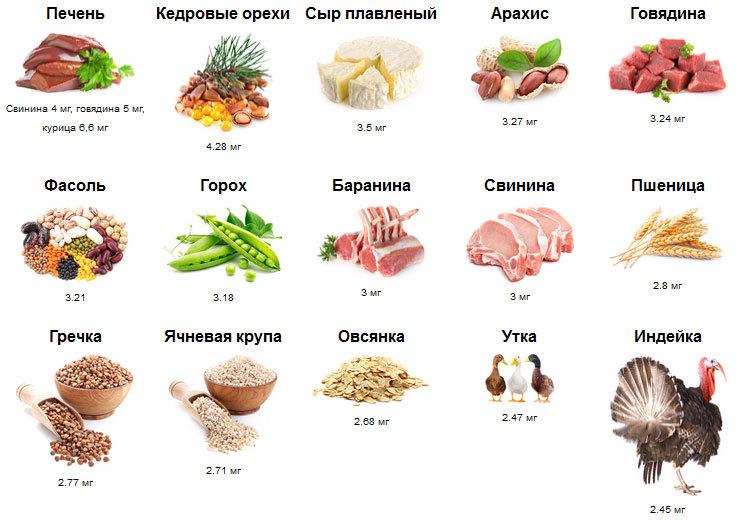 Содержание цинка в продуктах