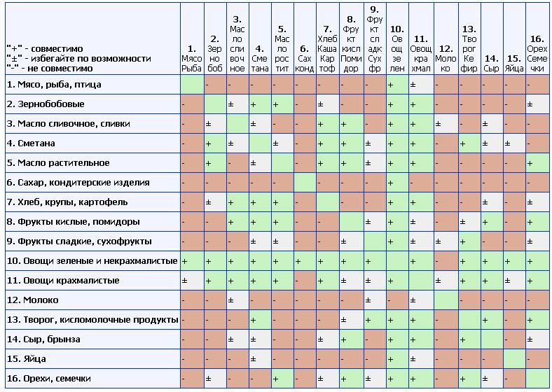 Правила сочетания отдельных продуктов